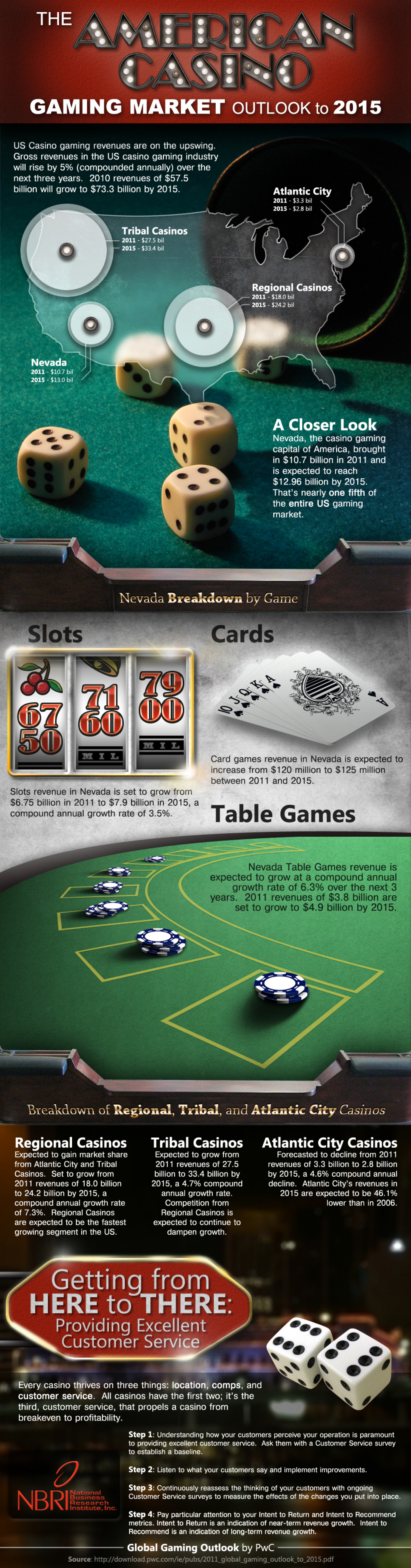 American Casino Gaming Industry Outlook To 2015 Infographic