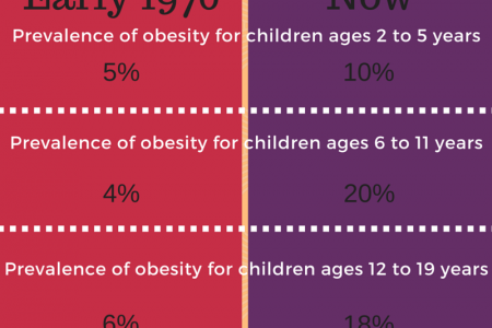 American Child Obesity - Early 1970s Vs Now Infographic