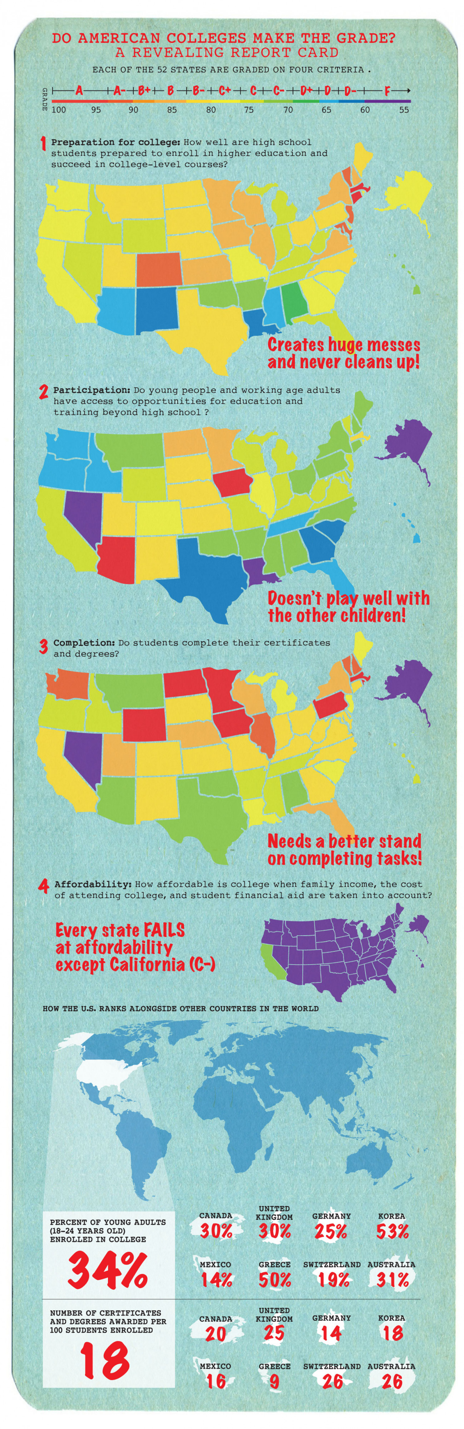 American Colleges - A Revealing Report Card Infographic