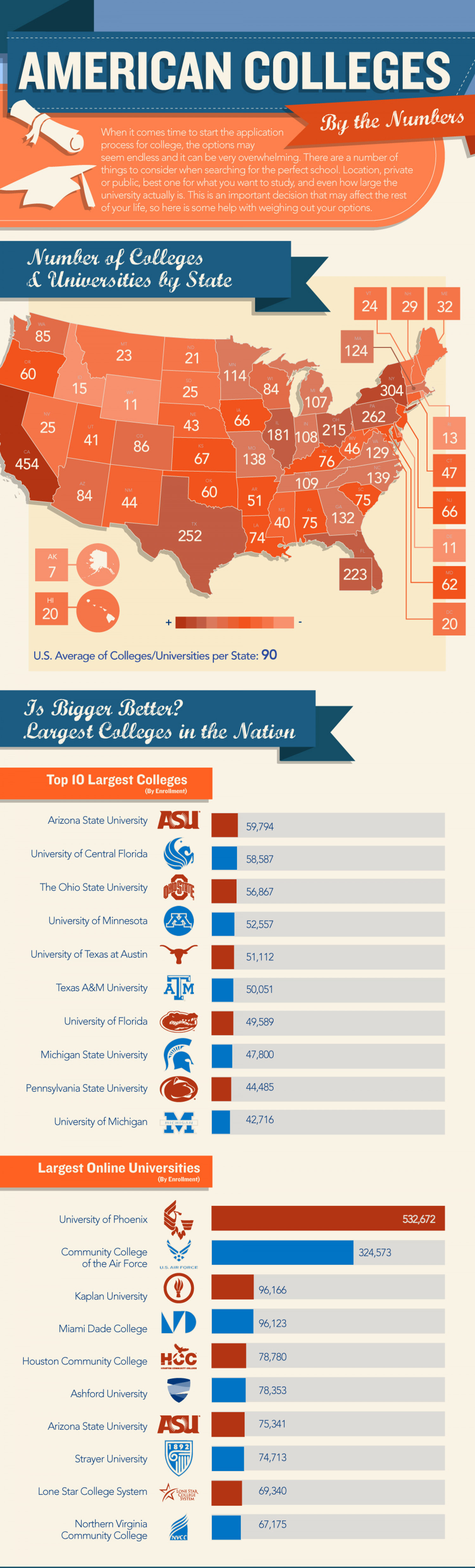 American Colleges and Universities Infographic