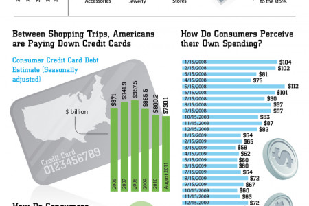 American Consumer: Retail Therapy for Tough Economic Times Infographic