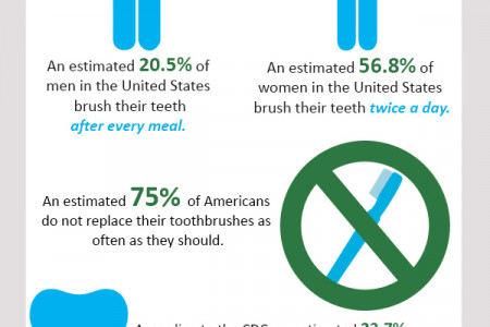 American Dental Habits Infographic