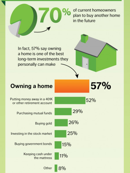 Is The American Dream of Homeownership Still Alive? Infographic