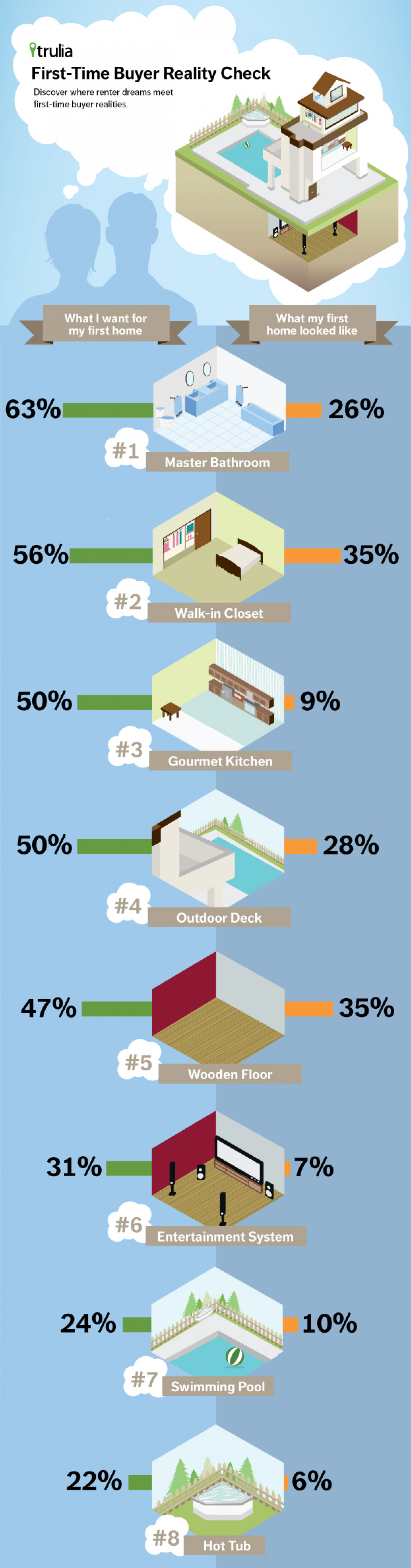 First-Time Buyer Reality Check Infographic