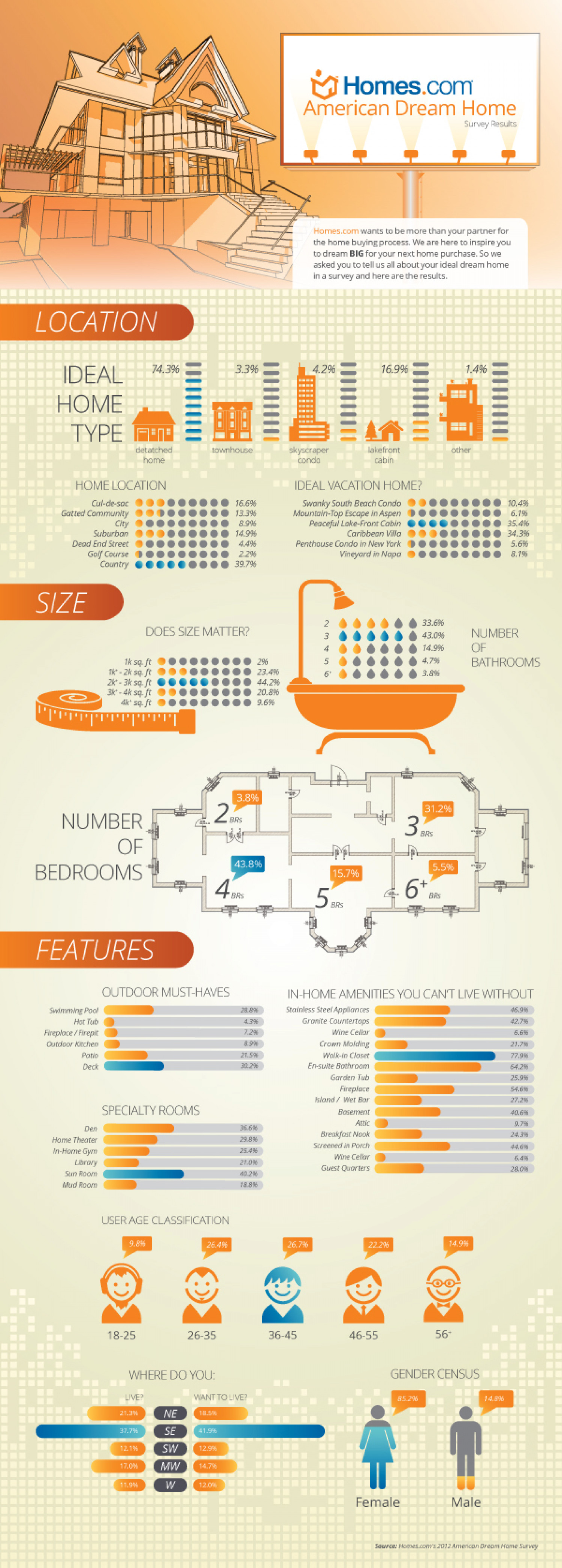 American Dream Home Survey Results Infographic