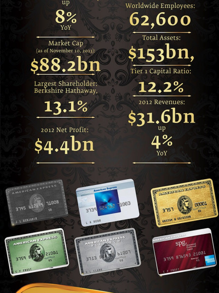American Express (AXP) Company Description Extended Infographic