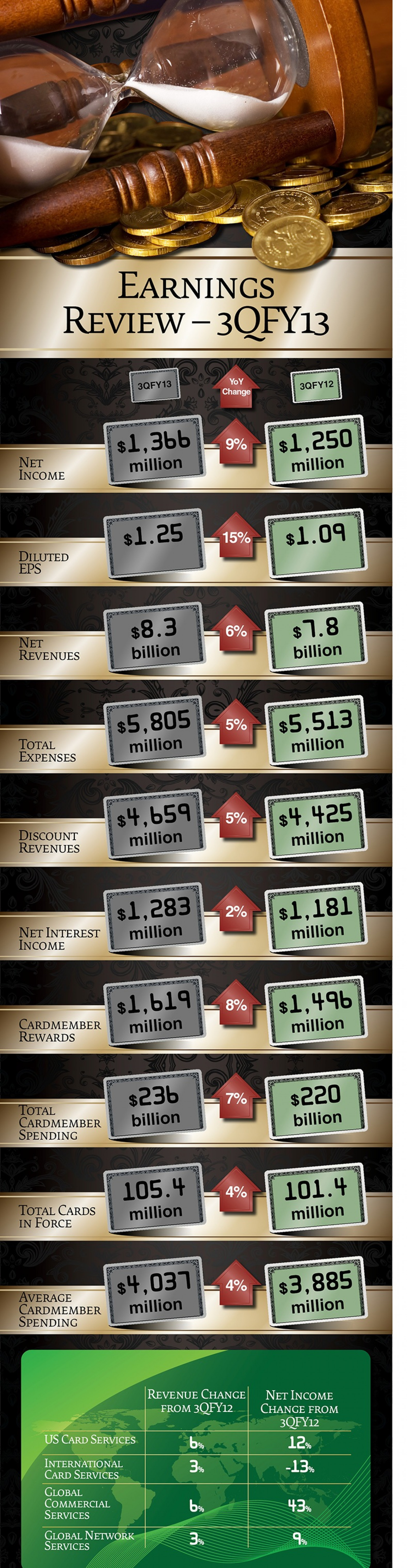 American Express (AXP) Earnings Review Infographic