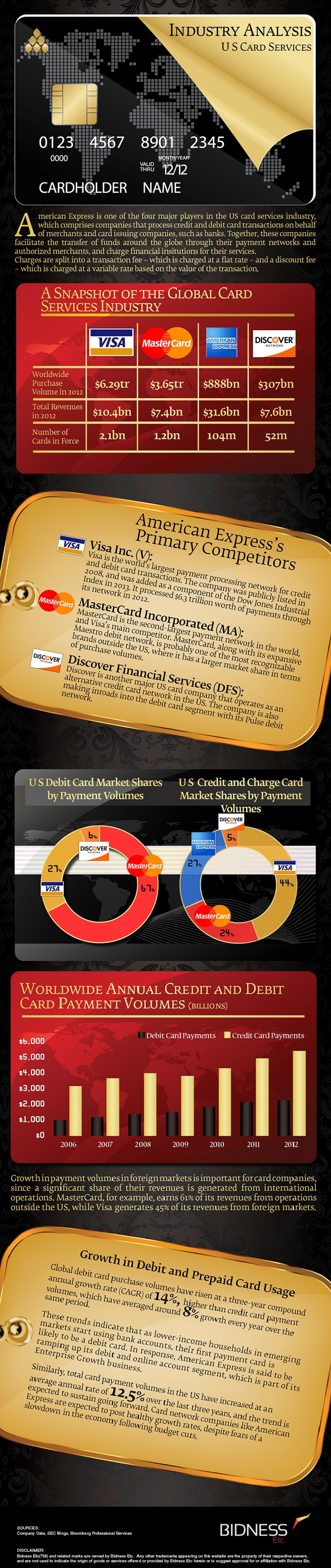 American Express (AXP) Industry Analysis Infographic