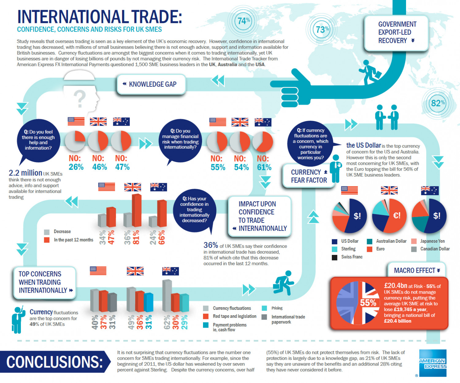 American Express International Trade Condifence | Visual.ly