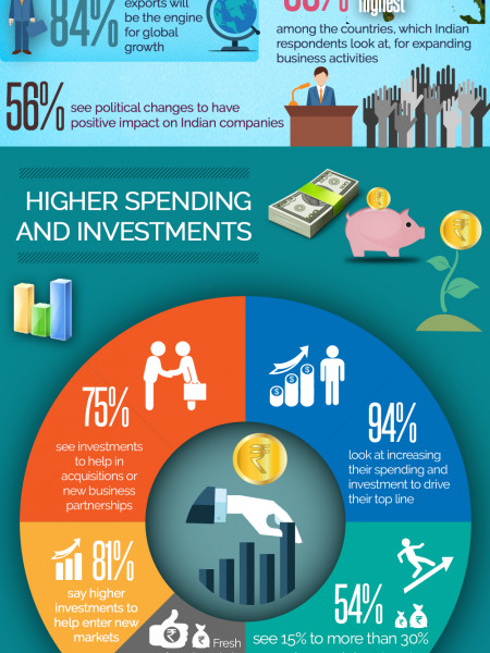 American Express CFO Research Global Business and Spending Monitor 2015 Infographic