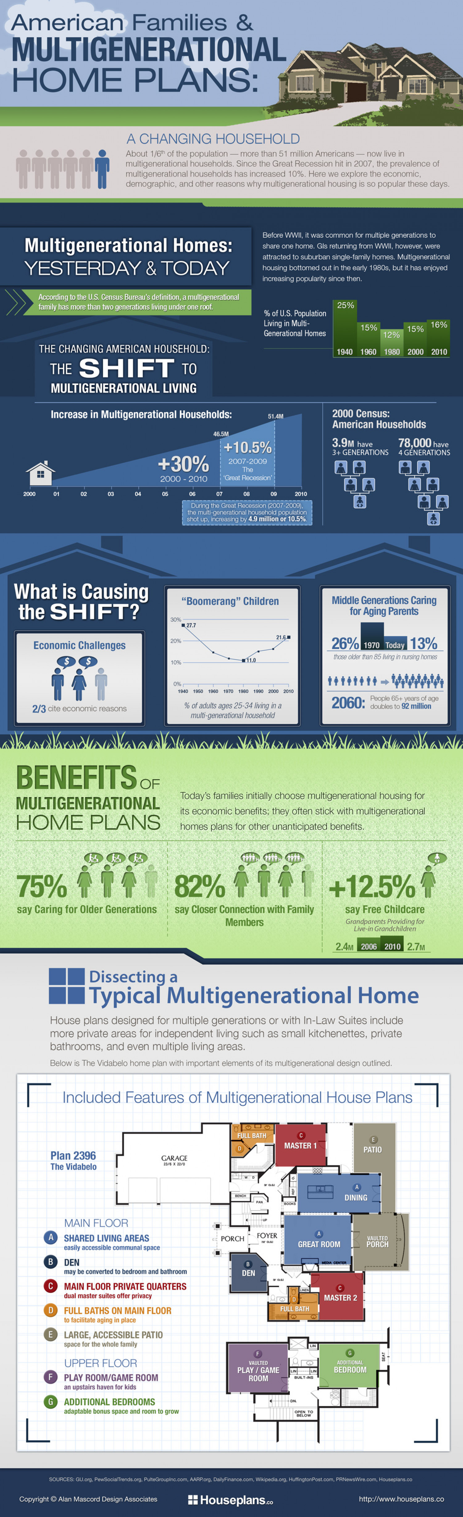 American Families & Multigenerational Home Plans: A Changing Household Infographic