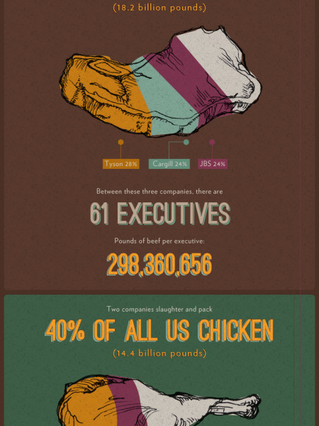 American Food Consolidation Infographic