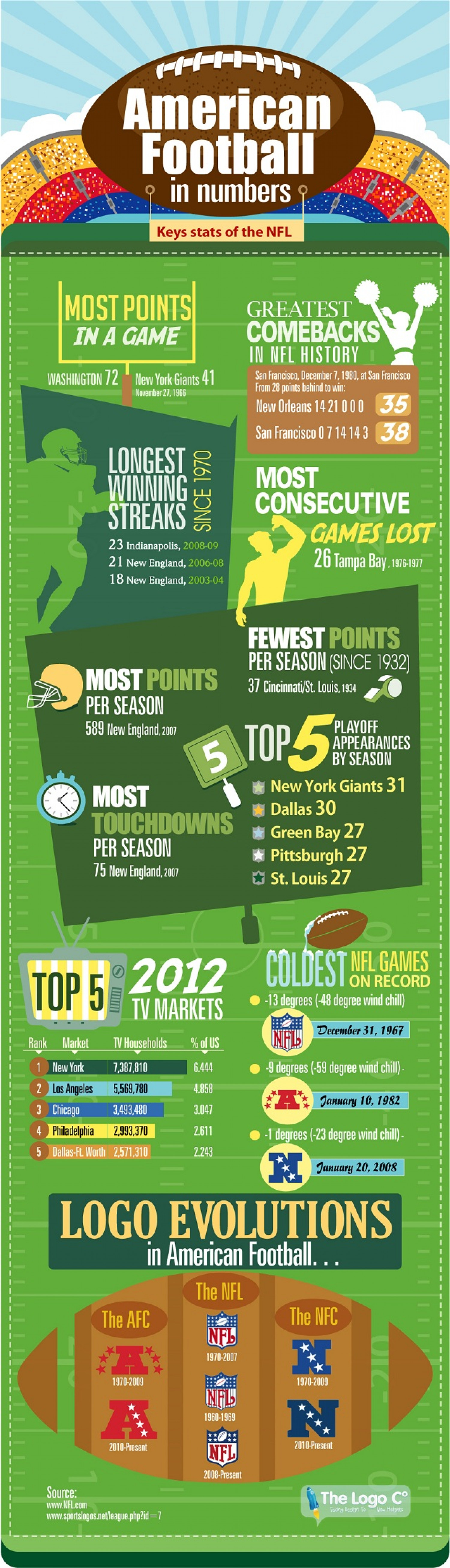 American Football in numbers Infographic