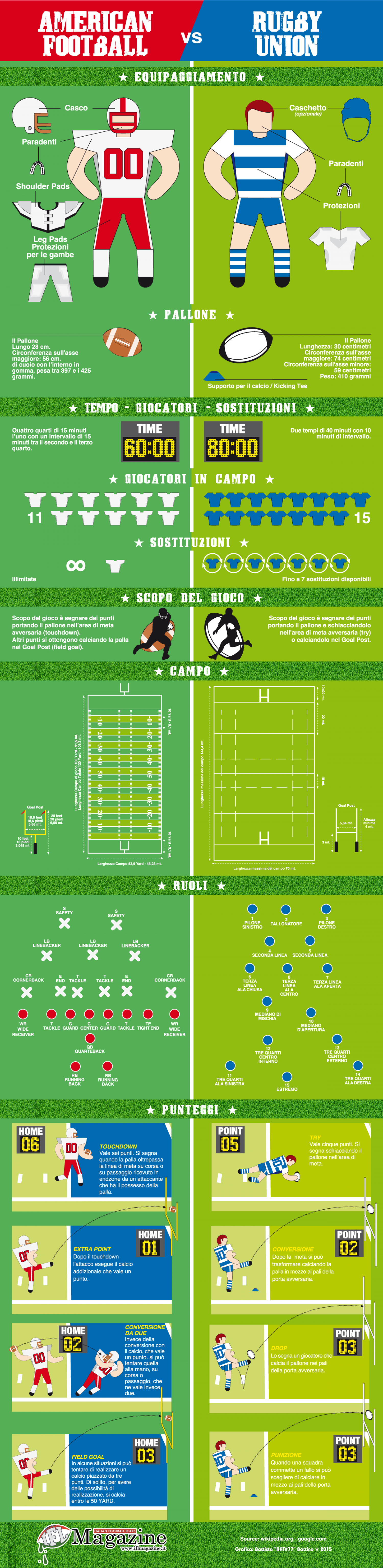 rugby vs american football American football vs rugby comparison american football is a game played between two teams and consists of 11 players in each of the two teams, with unlimited a.