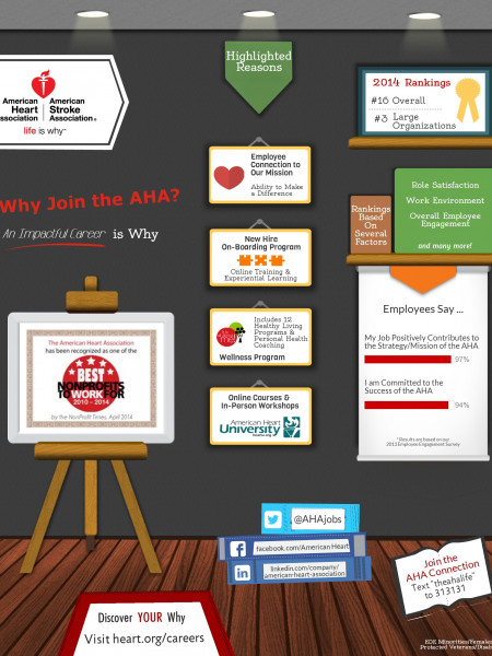 American Heart Association - A Best Place to Work! Infographic