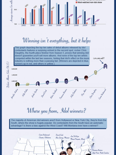 American Idol  Infographic
