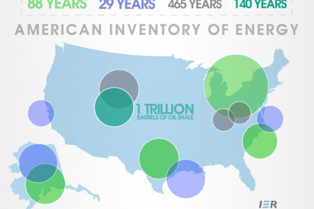 American Inventory of Energy Infographic