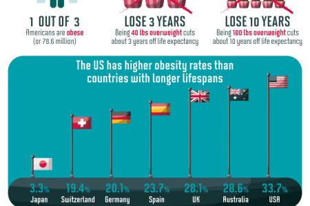 American Lifespans In Decline Infographic