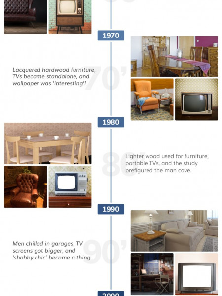 American Living Room Evolution Since the 1950s Infographic
