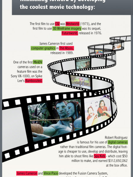 American Movie vs Tech Industry Infographic