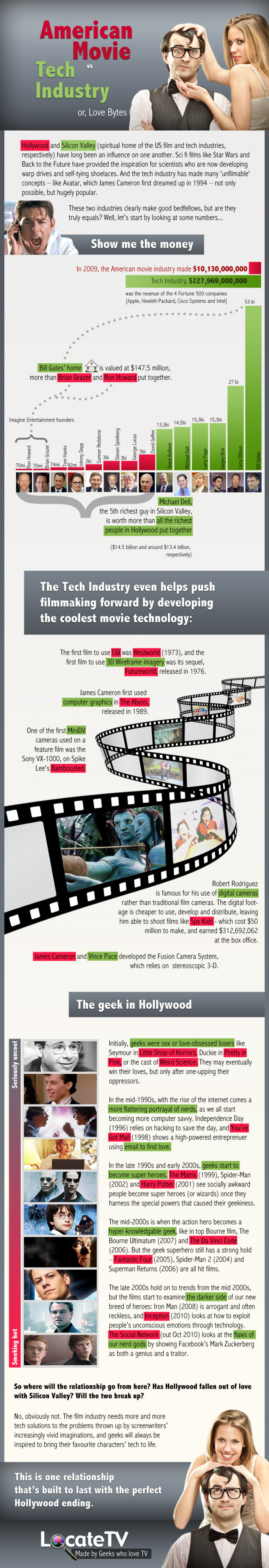 American Movie vs. Tech Industry  Infographic