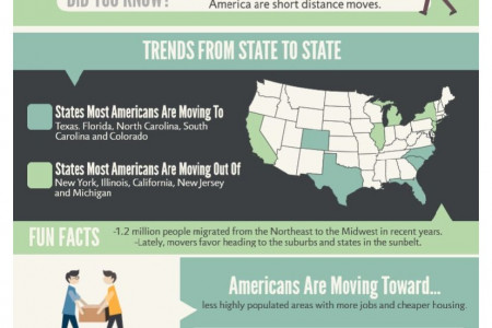 American Moving Trends Infographic