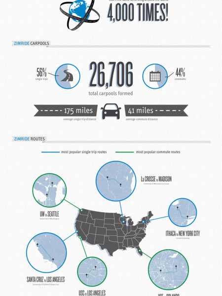 American Road Trip (and commute) Reborn with Zimride Infographic