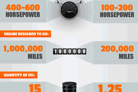American Truckers - Crazy Facts You Should Know Infographic