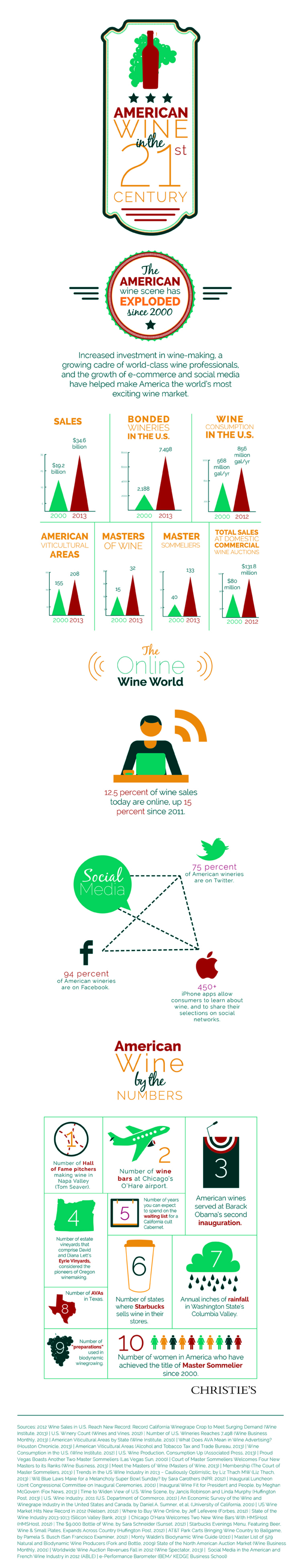 American Wine in the 21st Century Infographic