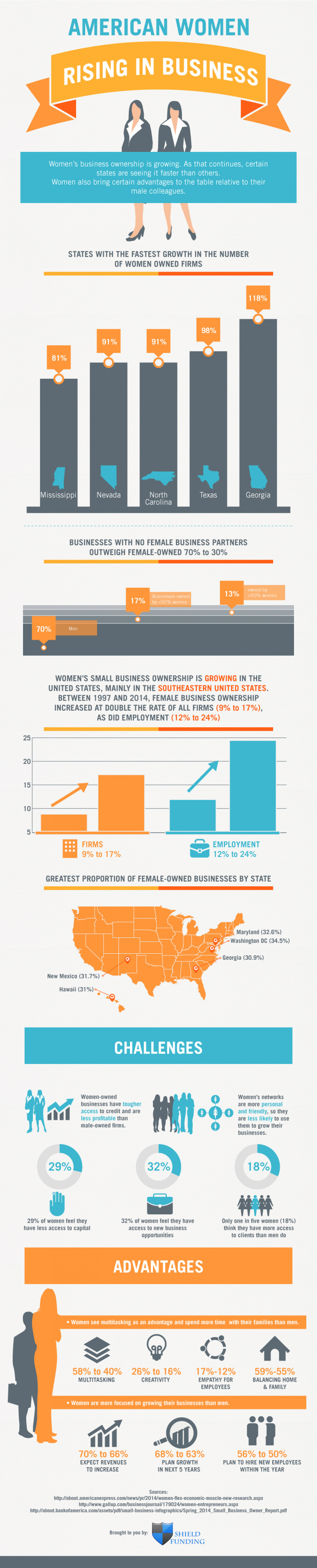 American Women Rising in Business Infographic