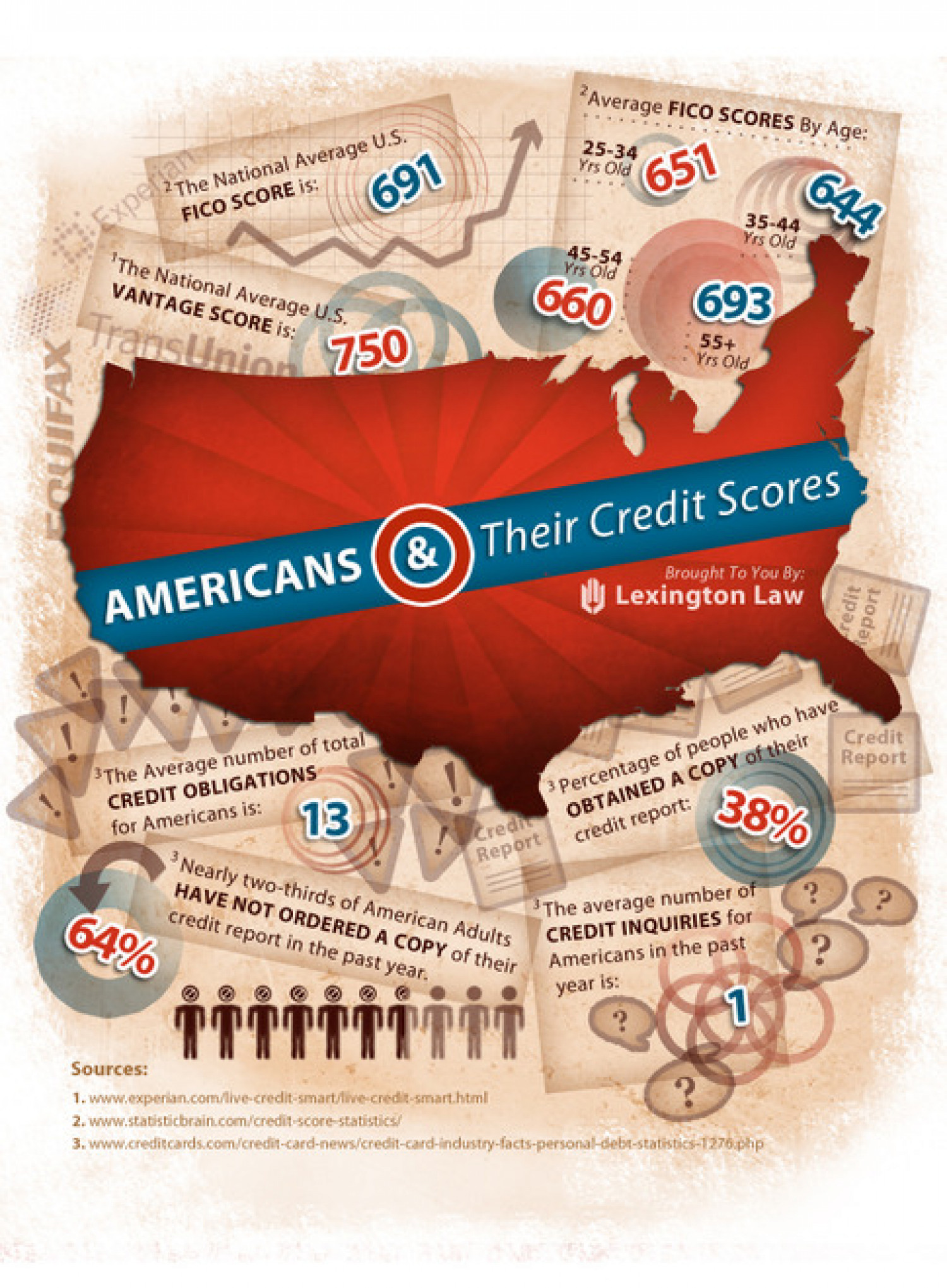 Americans & Their Credit Scores Infographic