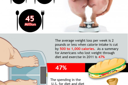 Americans & Weight Loss Infographic