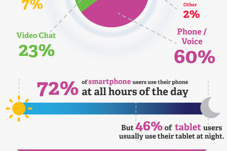 American's <3 Their Smartphones & Tablets Infographic