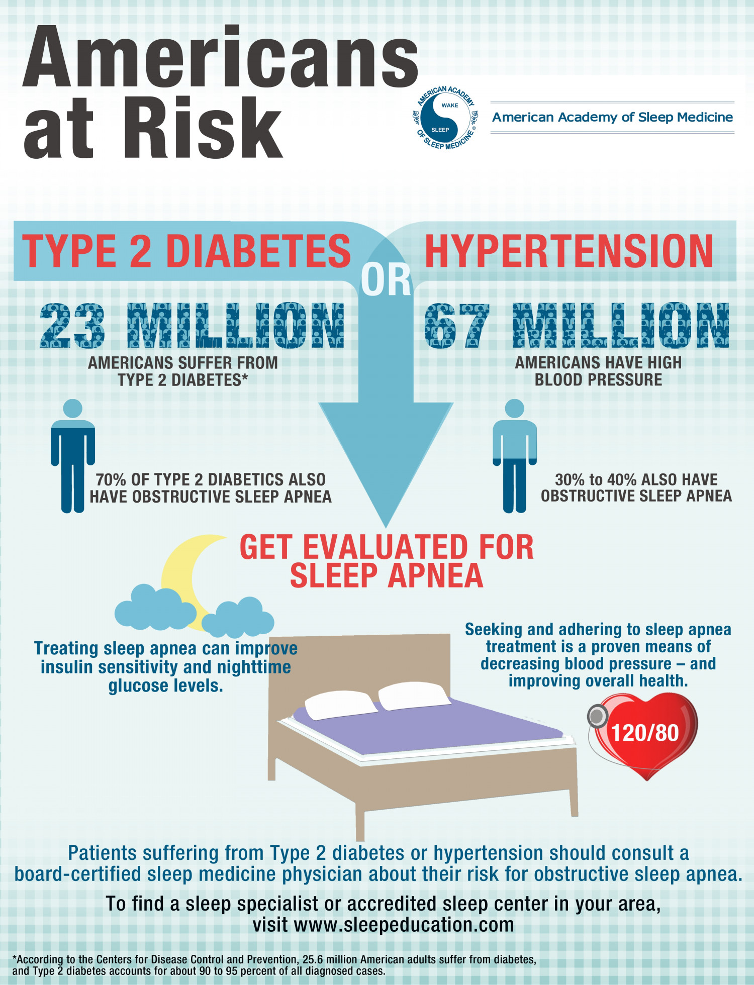 Americans at Risk  Infographic