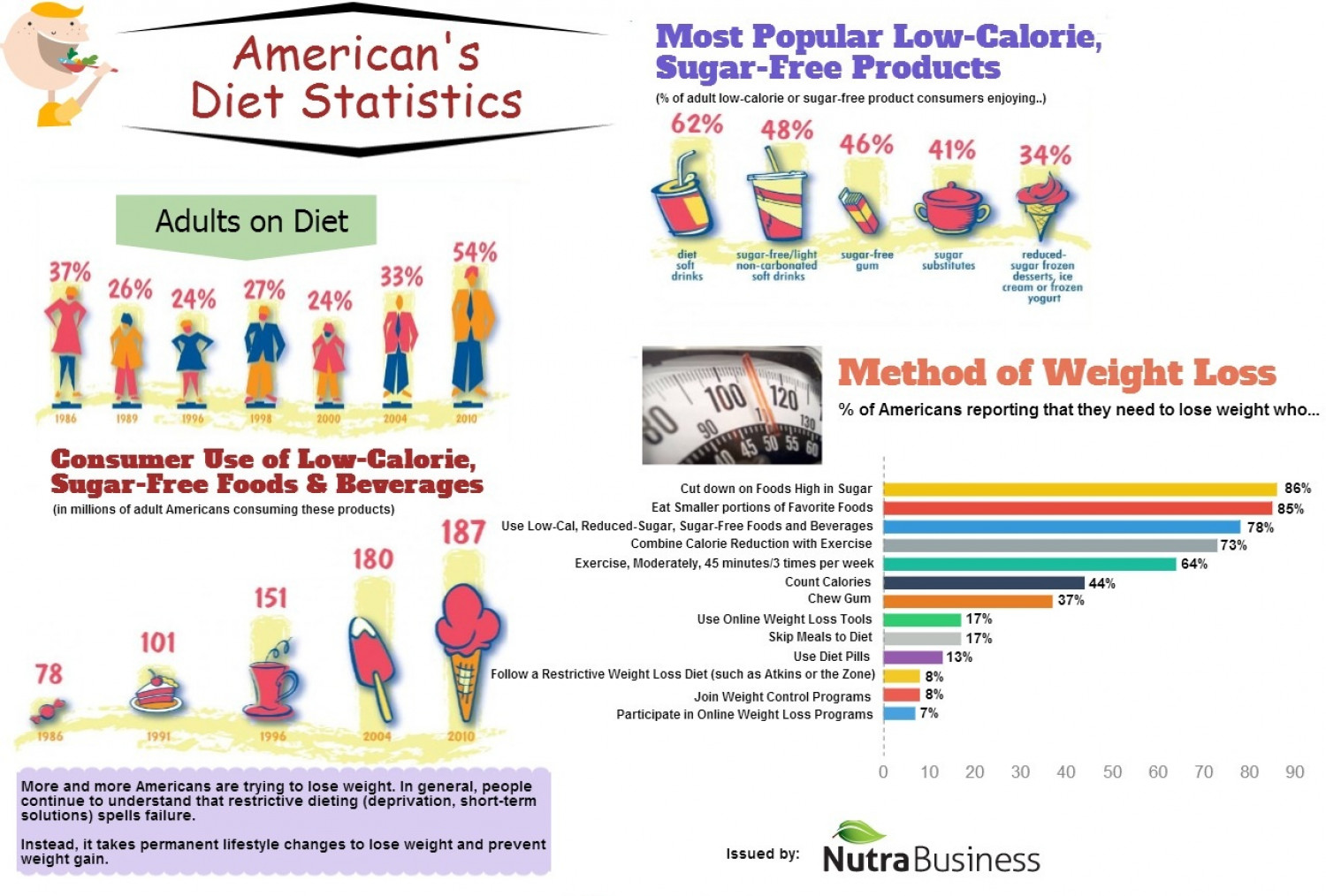 American's Diet Statistics Infographic
