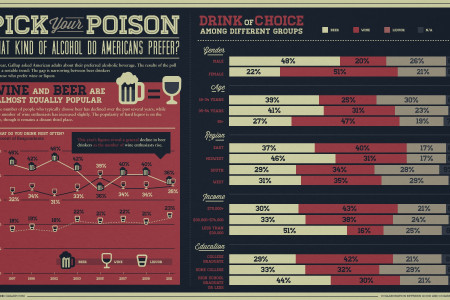 Americans' Evolving Taste for Booze Infographic
