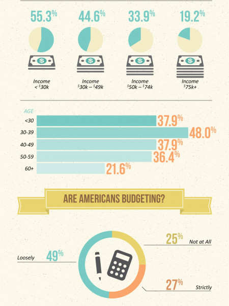 Americans Struggle to Make Ends Meet Infographic