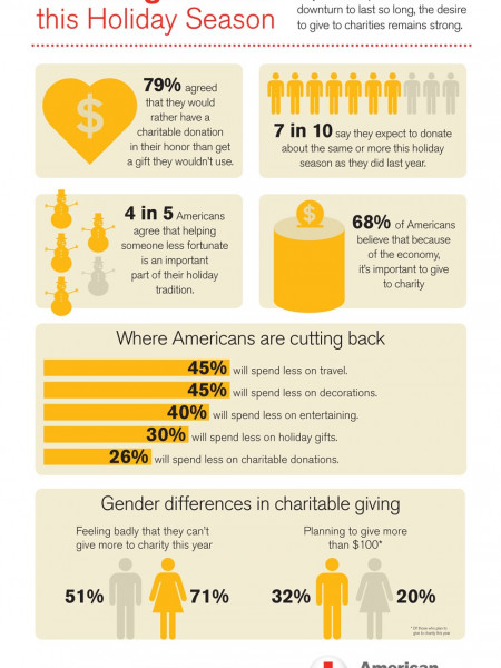 Americans Want to Give Meaningful Gifts this Holiday Season Infographic
