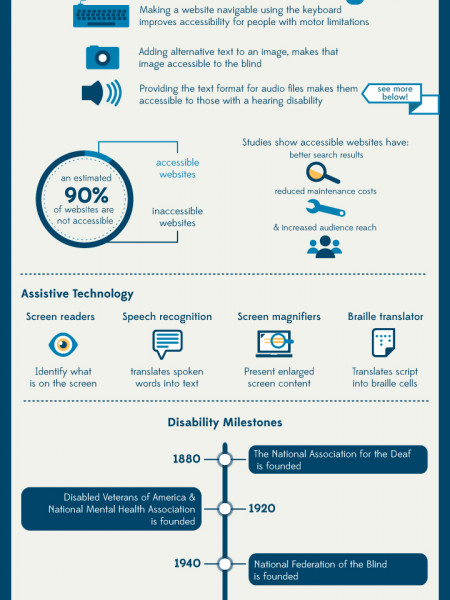 Americans with Disabilities Act 22nd Anniversary Infographic