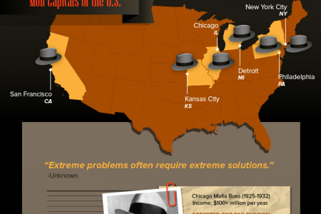 America's Famous Gangsters Infographic