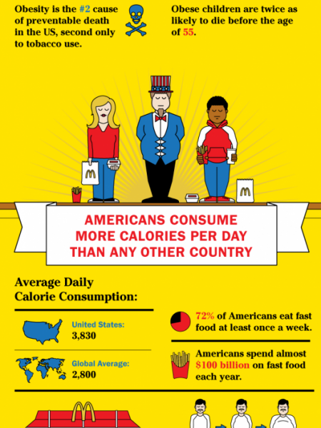 America's Fat Future Infographic