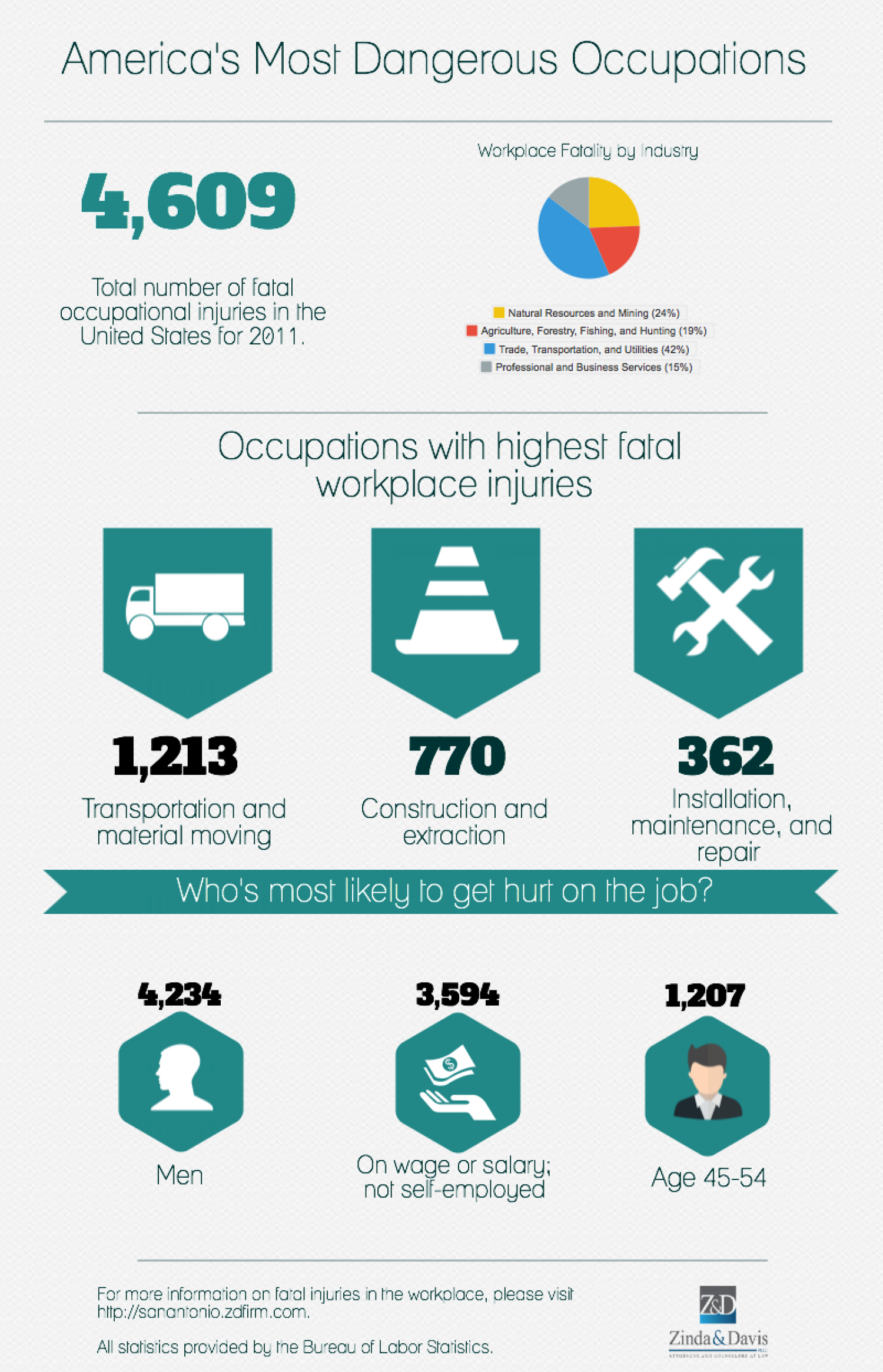 America's Most Dangerous Occupations Infographic