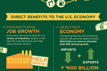 America's Opportunity: Energy Exports Infographic