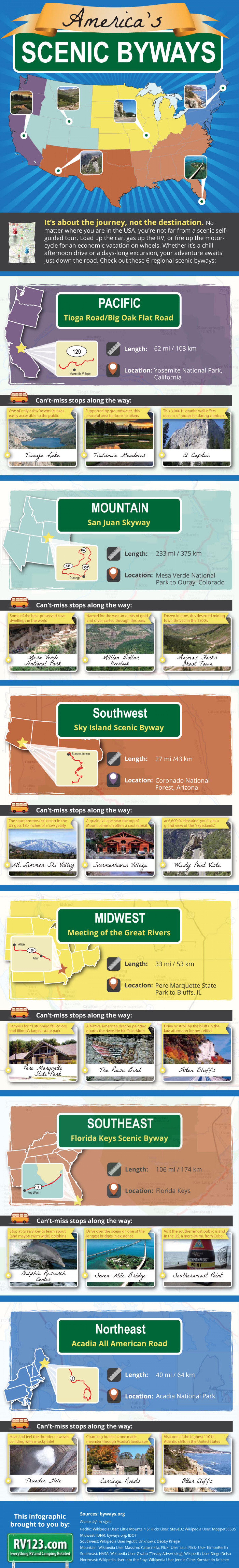 America's Scenic Byways Infographic
