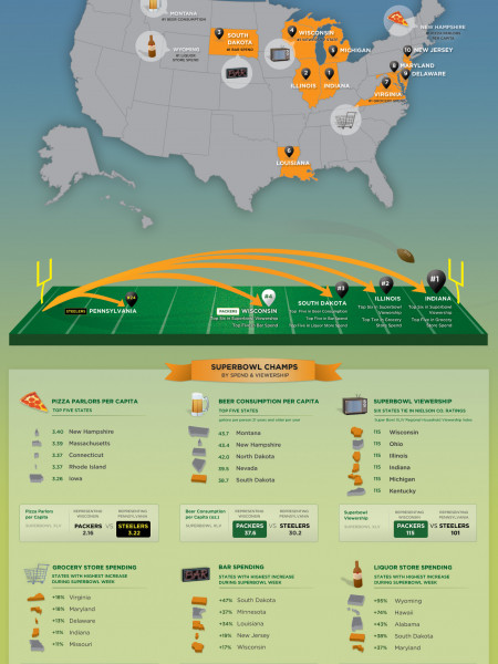 America's Top Ten Superbowl States  Infographic