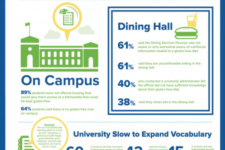 America's Universities Receive Poor Grades on the Subject of Gluten-Free Infographic