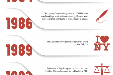 America's War on Drugs--A Timeline Infographic