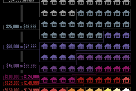 America's Wealth, Visualized as 100 Homes Infographic