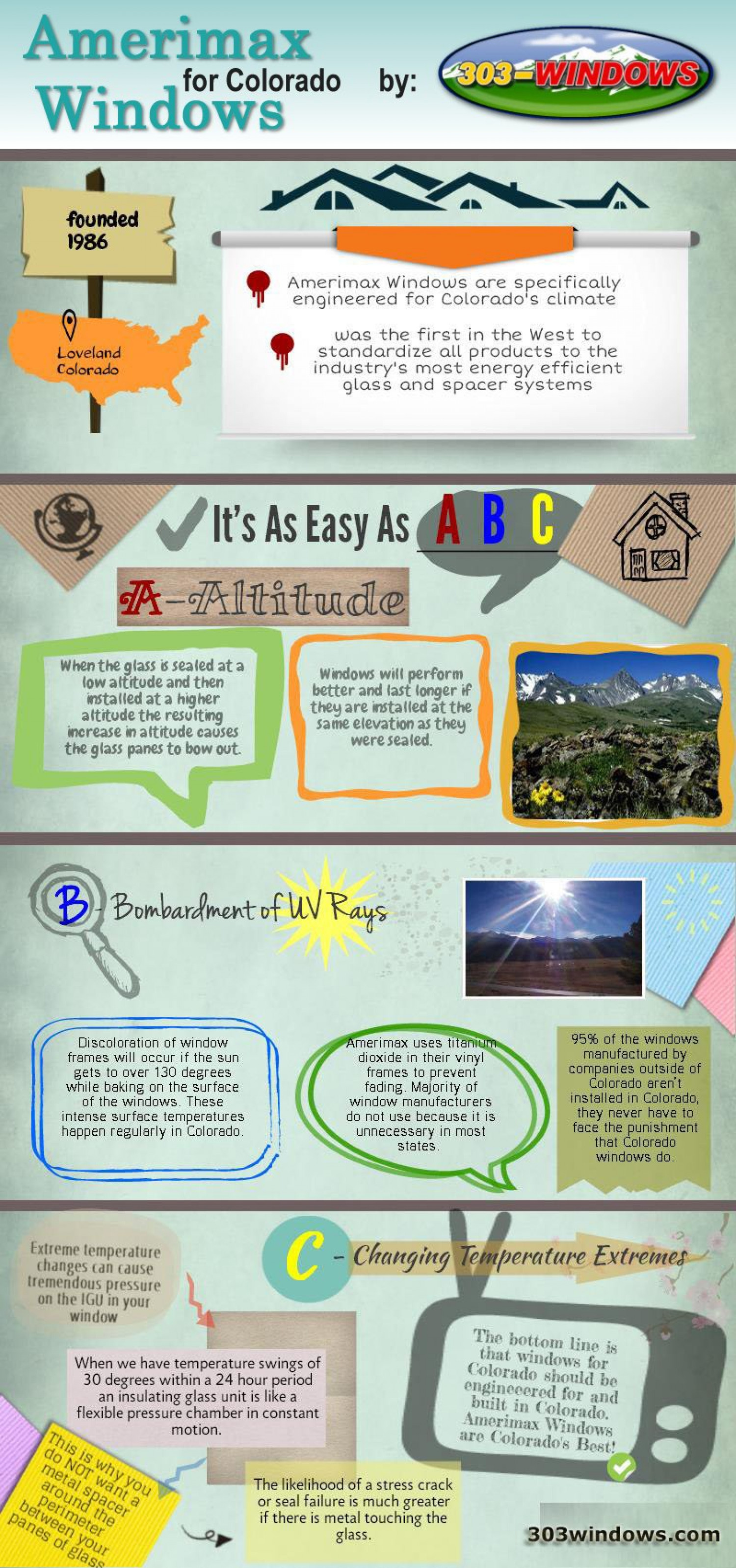 Amerimax Windows For Colorado Infographic