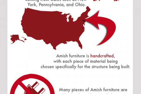 Amish Furniture Infographic